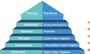 CMMC stack of processes and practices