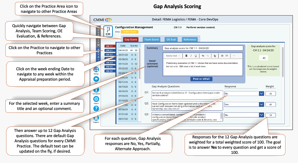 CMMI 365 Gap Analysis